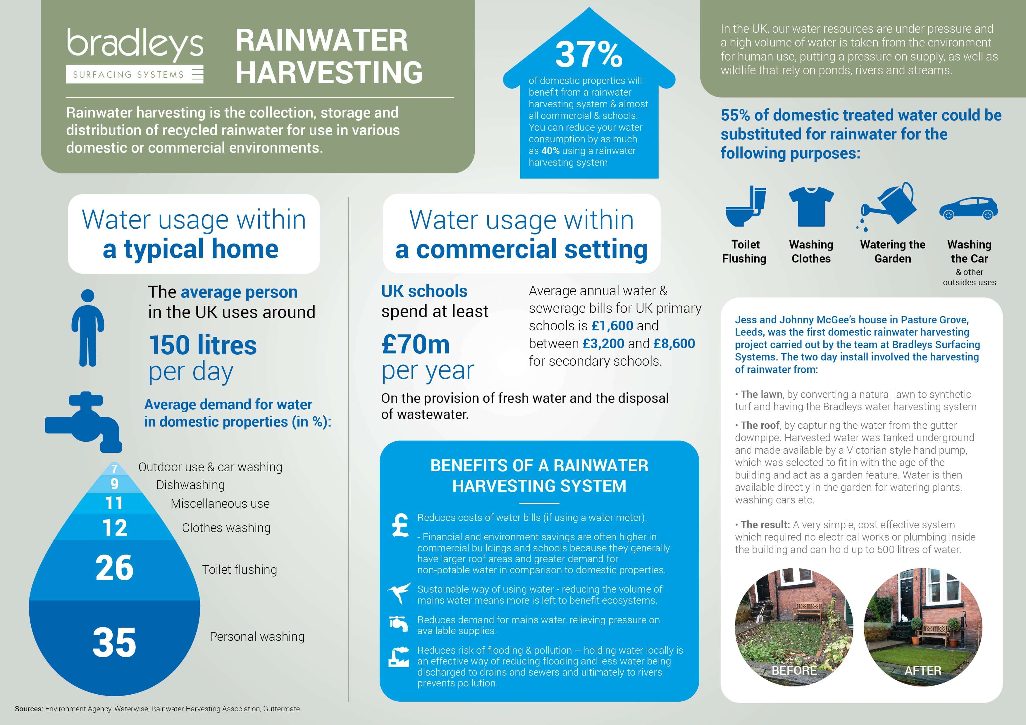 Rainwater Harvesting Infographic – June 2016 – Bradleys Surfacing ...